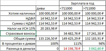 будут ощущения сколько составит налог от 100000 рублей дивидендов выдаче патента
