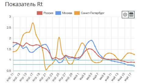 График показателя Rt (Covid-19)